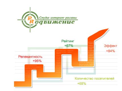 Бюро аполитика изготовление и поисковое продвижение сайтов posting система управления проектами разработка и раскрутка сайтов